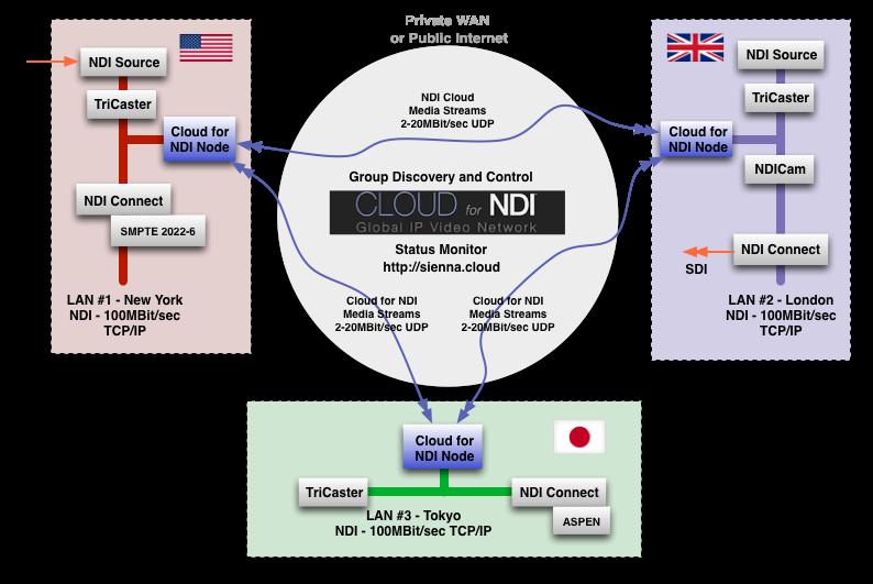 Cloud for NDI